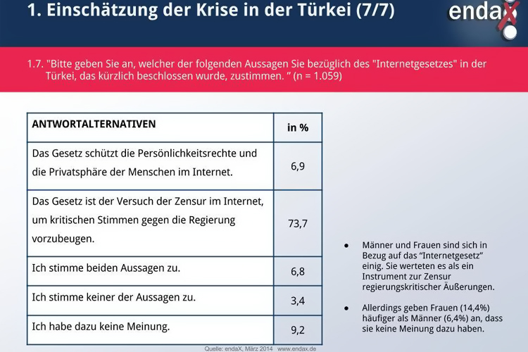 endax umfrage zur twitter sperrung von erdogan